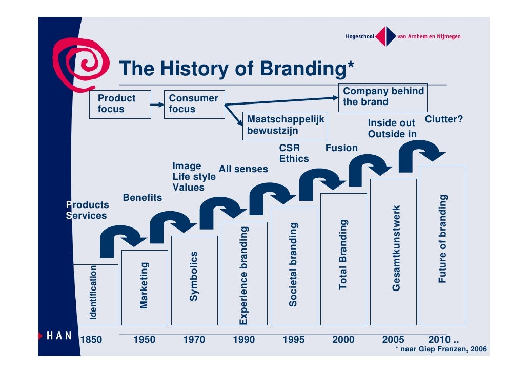 history of branding The modern history of branding when we think about branding in our present  setting, our minds probably go more quickly to logos and.