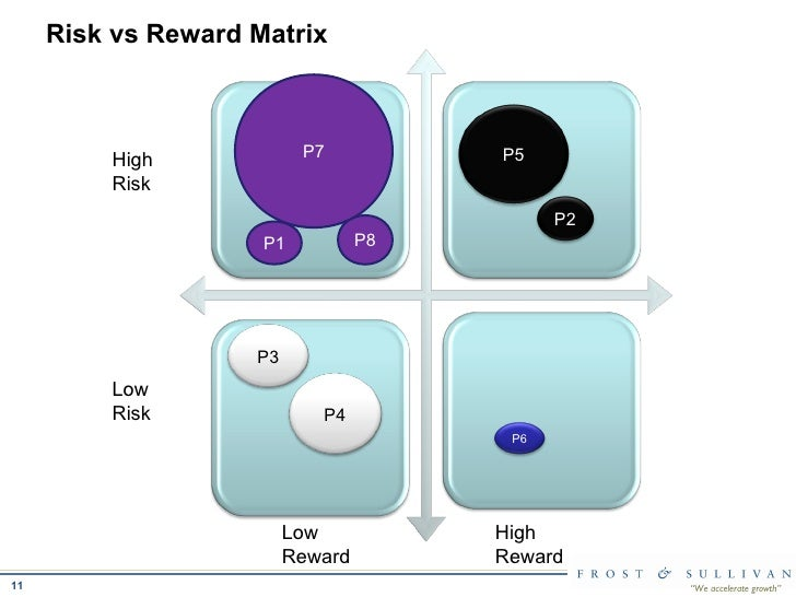 outsouring risks and rewards matrix Risk in outsourcing in a way that generates quantifiable output for measurement purposes the authors developed a matrix system that deploys a catalogue of sources of risk and a mu- tually exclusive yet exhaustive system of measurable impact areas.
