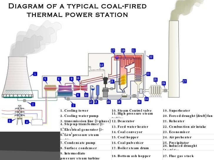 thermal power plant rh slideshare net thermal power plant layout and working ppt thermal power plant process flow diagram ppt