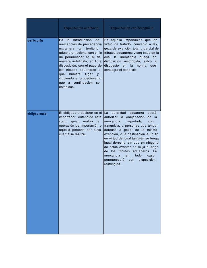 Importación ordinaria            Importación con franquicia   definición     Es la introducción de          Es aquella imp...