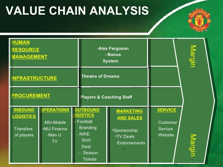 Porter's Value Chain