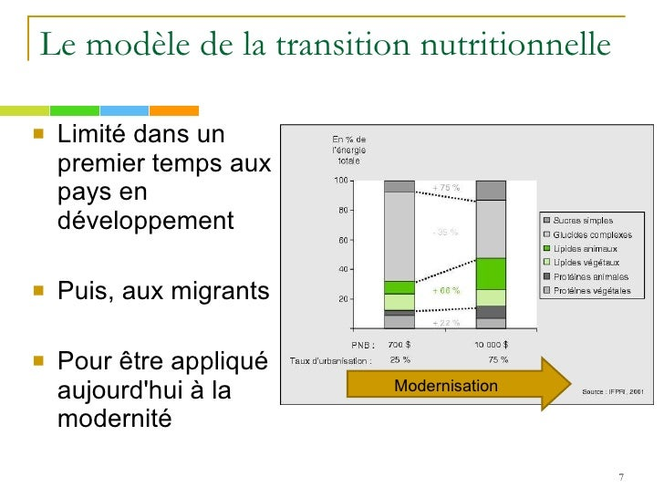 Sociologie de l 39 ob sit for Modernite definition
