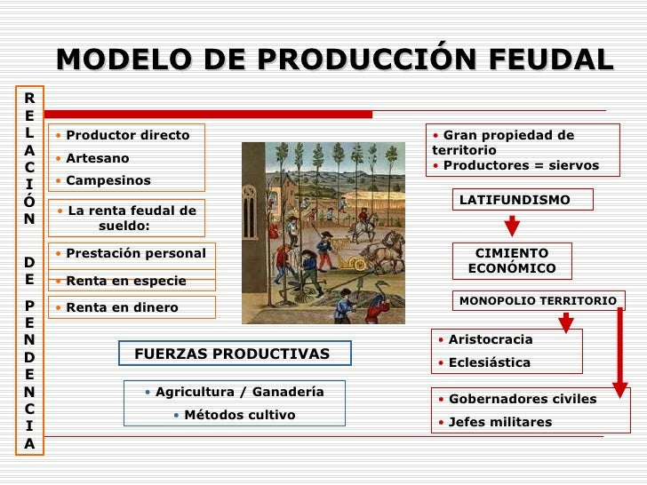 MONOPOLIO TERRITORIO LATIFUNDISMO CIMIENTO ECONÓMICO MODELO DE PRODUCCIÓN FEUDAL <ul><li>Aristocracia  </li></ul><ul><li>E...