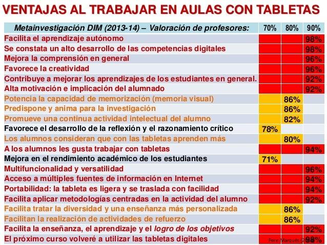 Metainvestigación DIM (2013-14) – Valoración de profesores: 70% 80% 90% Facilita el aprendizaje autónomo 98% Se constata u...