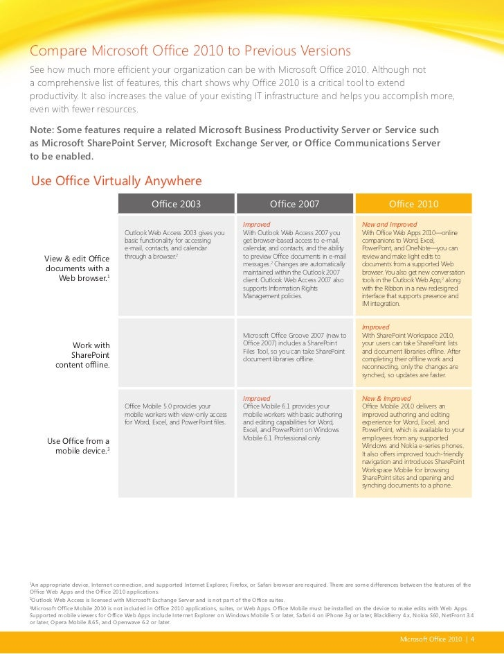 Office 2010 Suite And Version Comparison Guide
