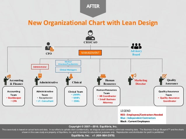 Creating an Organization Chart for a Small Business - a Case Study
