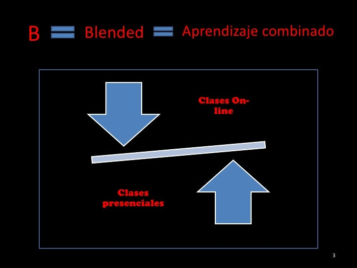C:\Fakepath\PresentacióN1 B Learning Slide 3