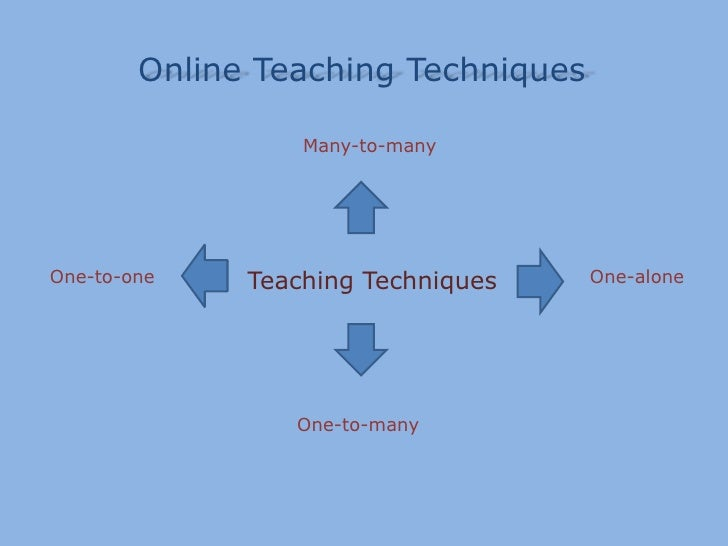 Online TeachingTechniques<br />Many-to-many<br />TeachingTechniques<br />One-to-one<br />One-alone<br />One-to-many<br />