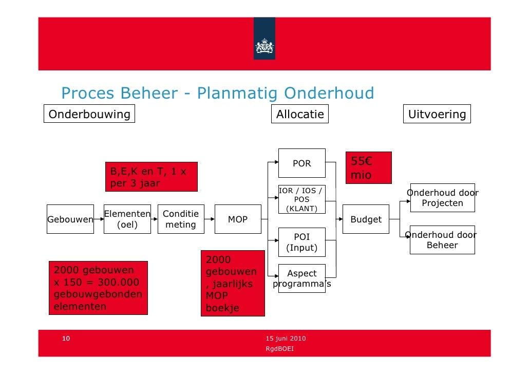 Proces Beheer - Planmatig Onderhoud Onderbouwing                                       Allocatie              Uitvoering  ...
