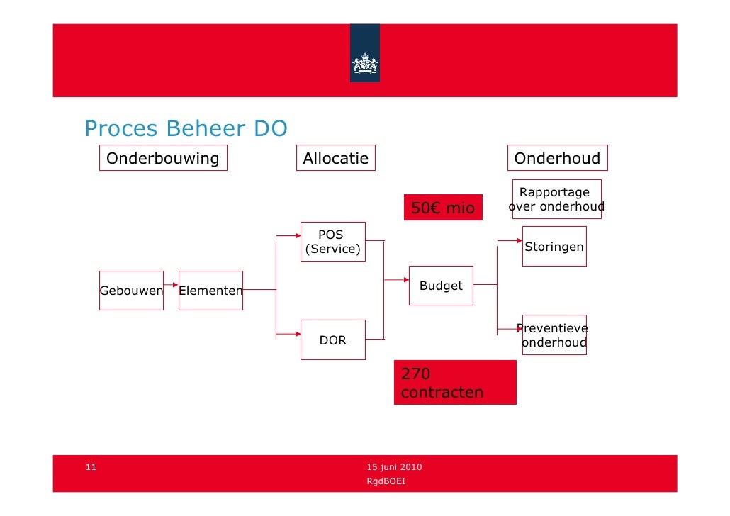 Proces Beheer DO      Onderbouwing           Allocatie                       Onderhoud                                    ...