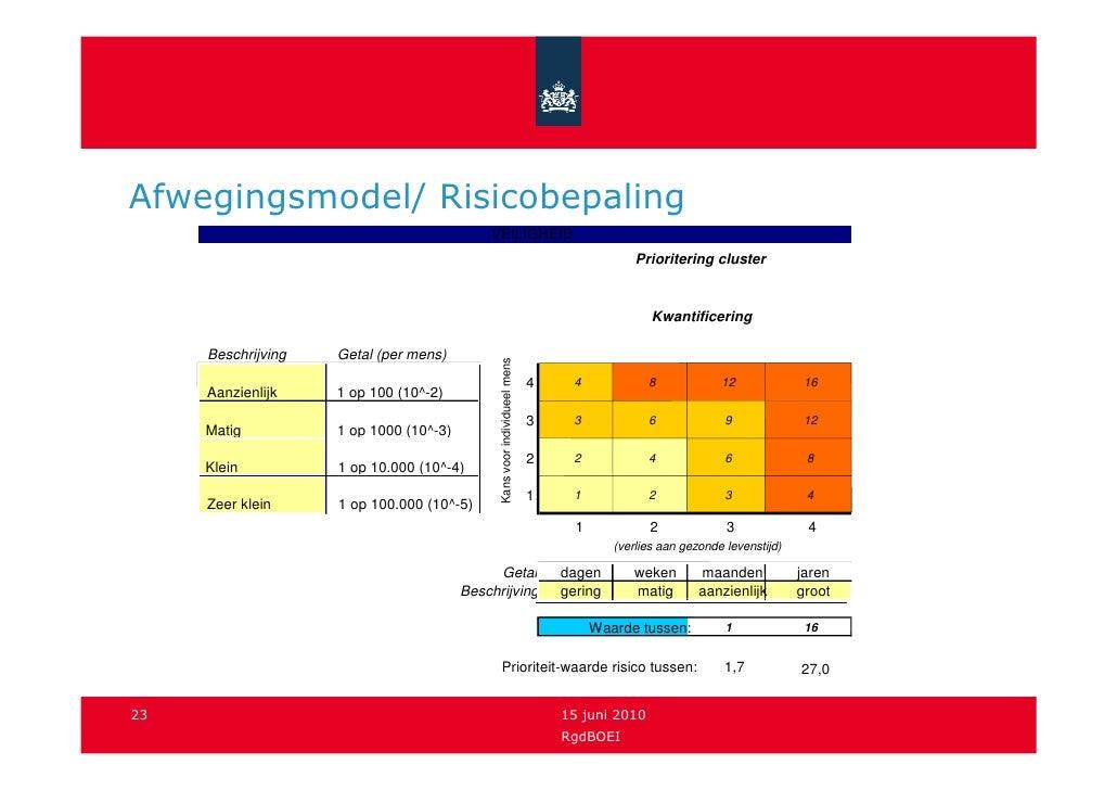 Afwegingsmodel/ Risicobepaling                                             VEILIGHEID                                     ...
