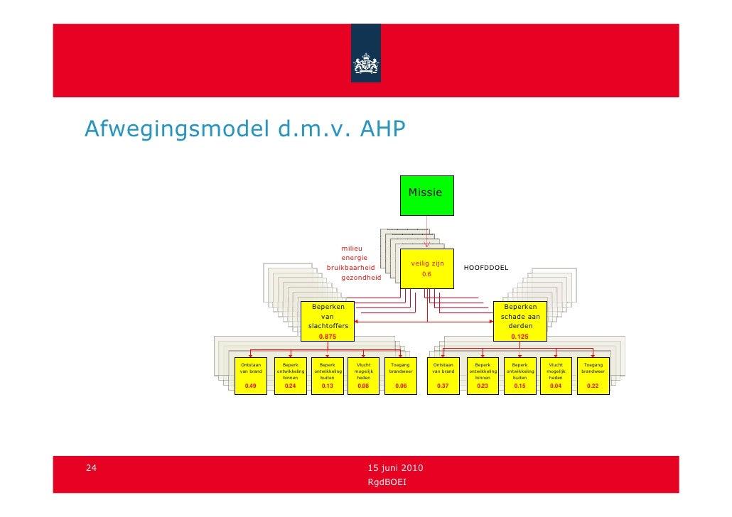 Afwegingsmodel d.m.v. AHP                                                                             Missie              ...