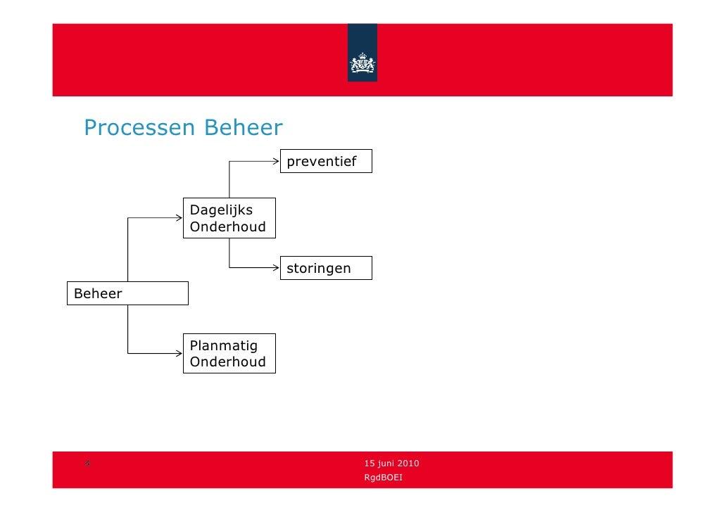Processen Beheer                      preventief            Dagelijks          Onderhoud                        storingen ...