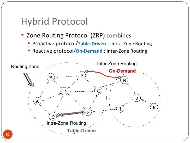 zone routing protocol Introduction to linux - a hands on guide this guide was created as an overview of the linux operating system, geared toward new users as an exploration tour and getting started guide, with exercises at the end of each chapter.