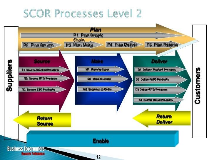 Process Element: Receive, Enter & Validate Order                 Process Element Number: D1.2 Process Element Definition R...