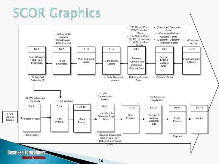    SCOR Spans:     ◦ Order entry through paid invoice     ◦ Physical material transactions, financials, information flow ...