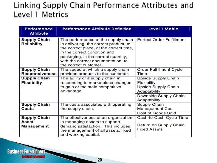 Reliability                                          Reliability      Assets                            Responsiveness    ...