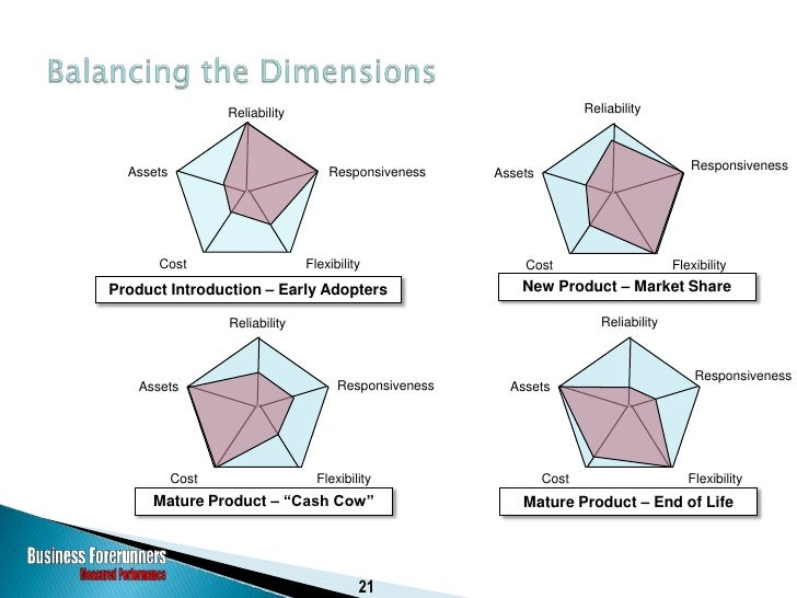 Supply Chain SCORcard                                    Performance Versus Competitive Population            Overview Met...