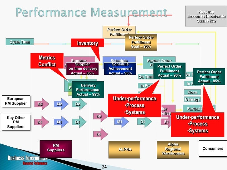    SCOR Implementations (Practitioner)     ◦ Vary in scope and objective        Green Field – Establishing a new supply ...