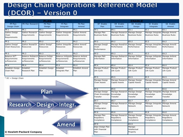 Historical Perspective of the SCOR Model