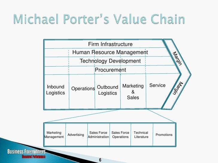 Firm Infrastructure                 Human Resource Management                      Technology Development                 ...