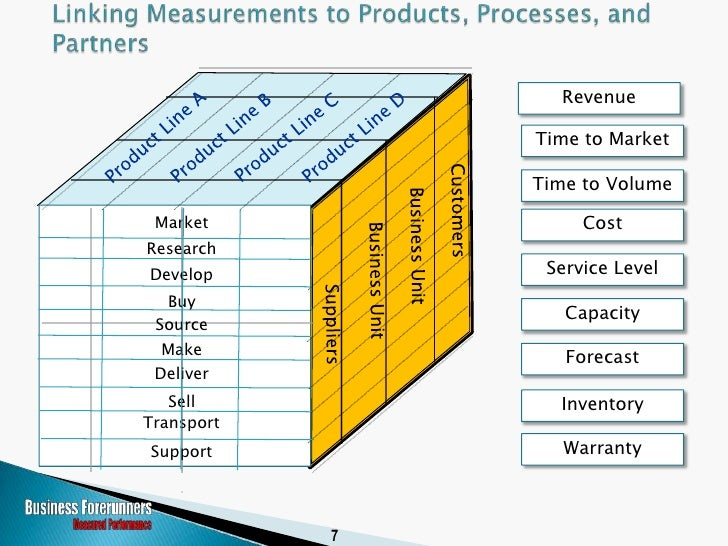 Revenue                  Time to Market                  Time to Volume   Market              Cost Research Develop       ...