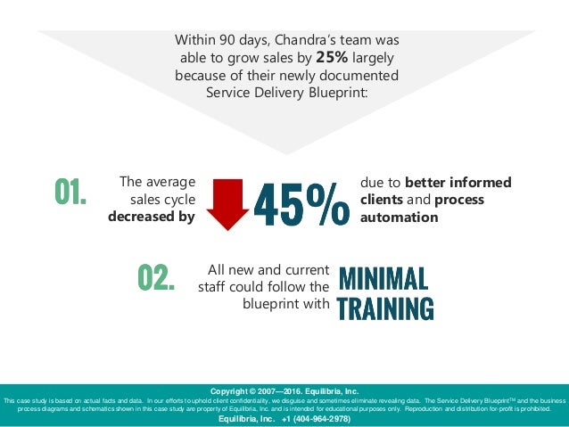 Learn More Here Long cycle times Poor customer experience Ambiguous supply chain This case study represents one portion of...