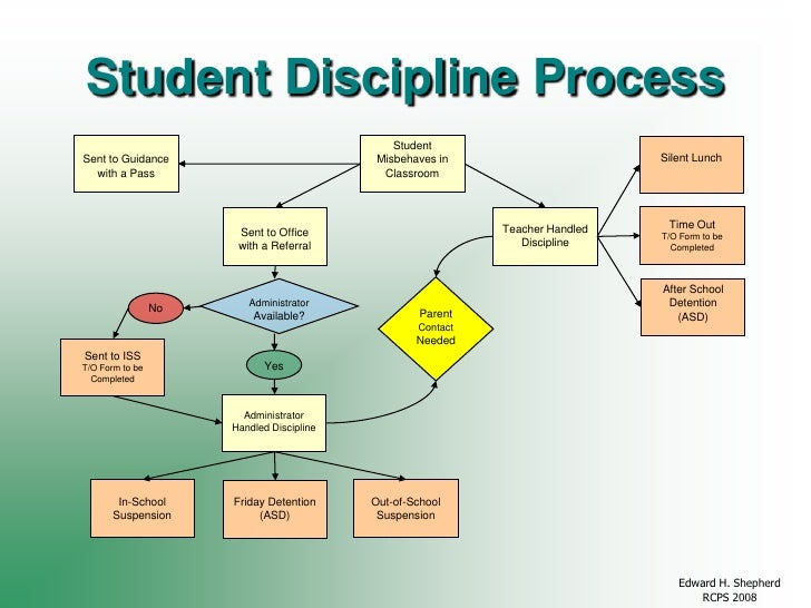 the techniques used in school to instill discipline on students Information about the supportive school discipline initiative, including guidance for schools teachers and students deserve school environments that are safe.