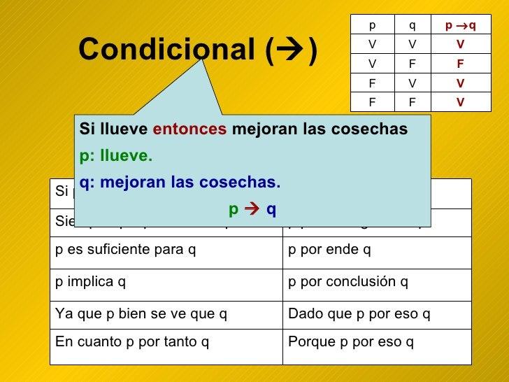 Condicional (  ) Si llueve  entonces  mejoran las cosechas p: llueve. q: mejoran las cosechas. p      q Porque p por eso...