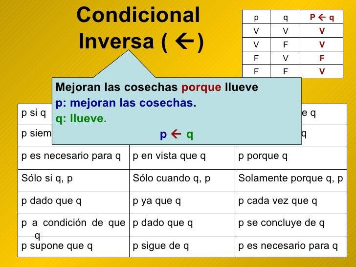 Condicional  Inversa (   ) Mejoran las cosechas  porque  llueve p: mejoran las cosechas. q: llueve. p      q p es necesa...
