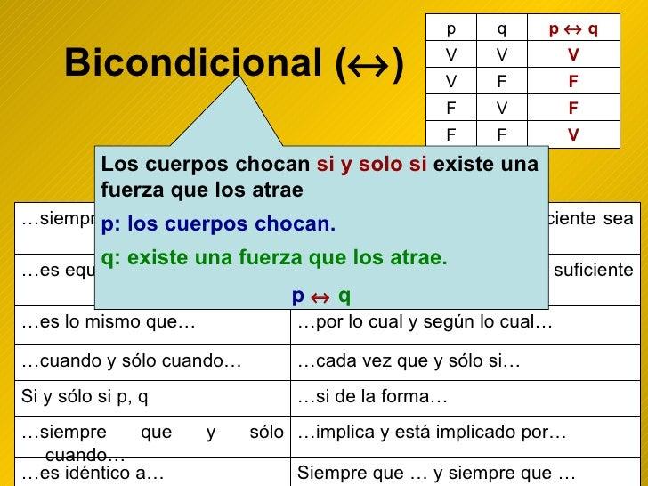 Bicondicional (  ) Los cuerpos chocan  si y solo si  existe una fuerza que los atrae   p: los cuerpos chocan. q: existe u...