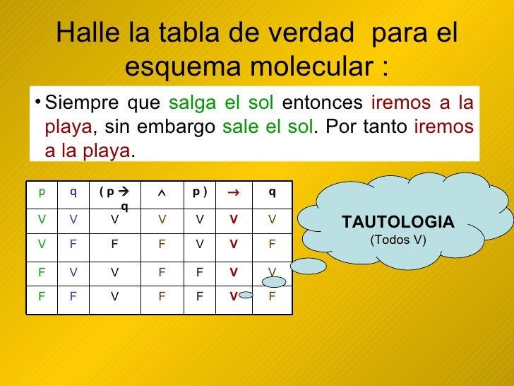 Halle la tabla de verdad  para el esquema molecular : <ul><li>Siempre que salga el sol entonces iremos a la playa, sin emb...