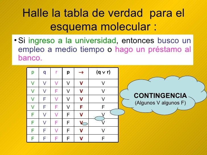 Halle la tabla de verdad  para el esquema molecular : <ul><li>Si ingreso a la universidad, entonces busco un empleo a medi...