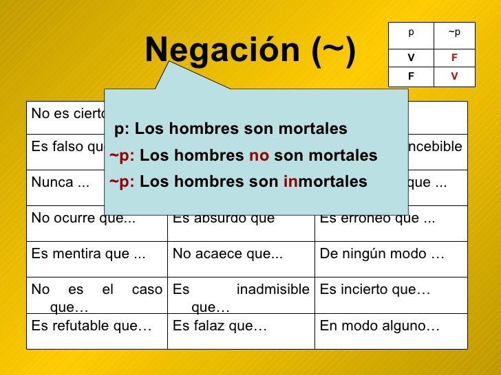 Negación ( ~ ) p: Los hombres son mortales ~p:  Los hombres  no  son mortales ~p:  Los hombres son  in mortales En modo al...