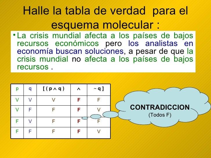 Halle la tabla de verdad  para el esquema molecular : <ul><li>La crisis mundial afecta a los países de bajos recursos econ...