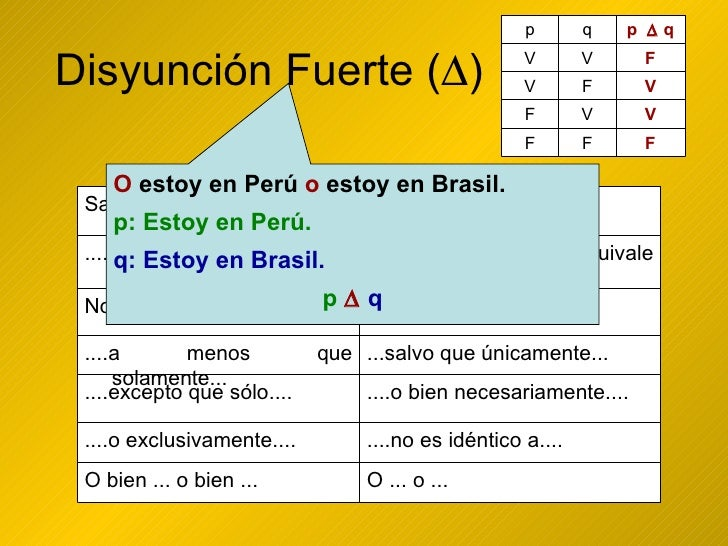 Disyunción Fuerte (  ) O  estoy en Perú  o  estoy en Brasil. p: Estoy en Perú. q: Estoy en Brasil. p      q O ... o ... ...