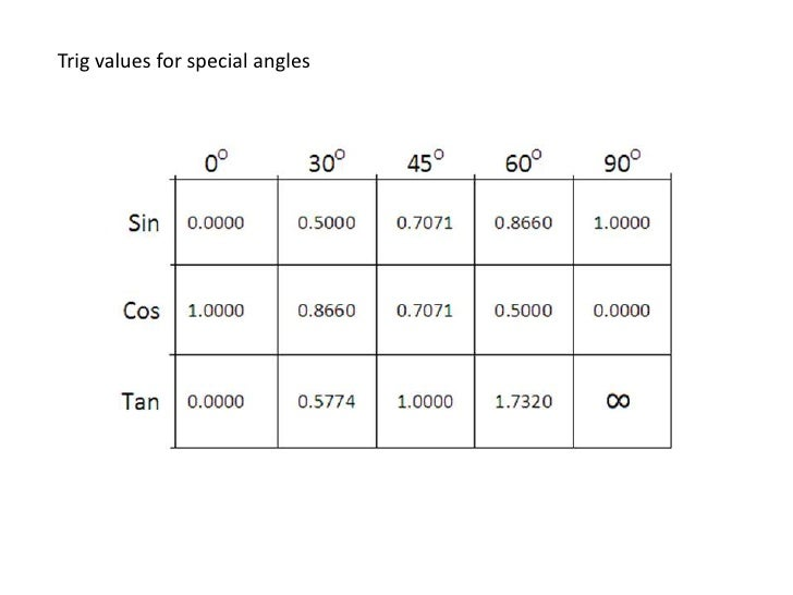 Yuctoborian trig values for 30 45 60 degree angles