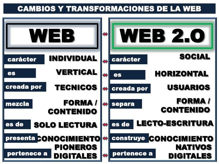 CAMBIOS Y TRANSFORMACIONES DE LA WEB<br />WEB<br />WEB2.O<br />SOCIAL<br />INDIVIDUAL<br />carácter<br />carácter<br />VER...