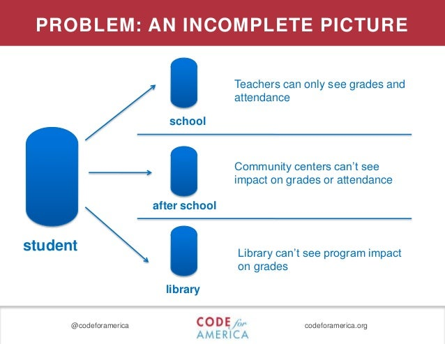 @codeforamerica codeforamerica.org school after school library Teachers can only see grades and attendance Community cente...
