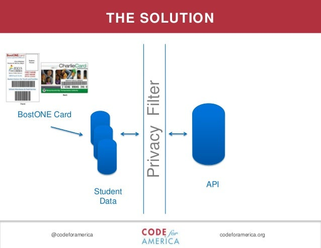 @codeforamerica codeforamerica.org PrivacyFilter API Student Data THE SOLUTION BostONE Card