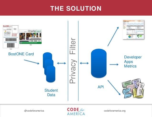 @codeforamerica codeforamerica.org PrivacyFilter API Student Data Developer Apps Metrics THE SOLUTION BostONE Card