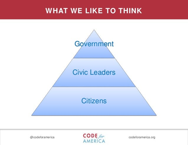 @codeforamerica codeforamerica.org WHAT WE LIKE TO THINK Government Civic Leaders Citizens