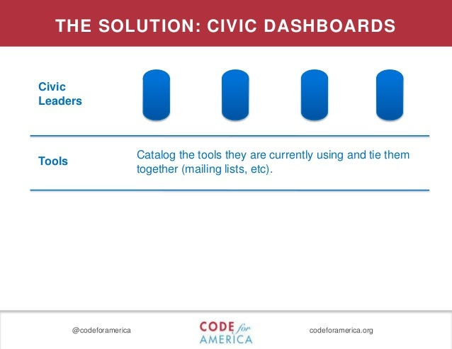 @codeforamerica codeforamerica.org Civic Leaders THE SOLUTION: CIVIC DASHBOARDS Catalog the tools they are currently using...