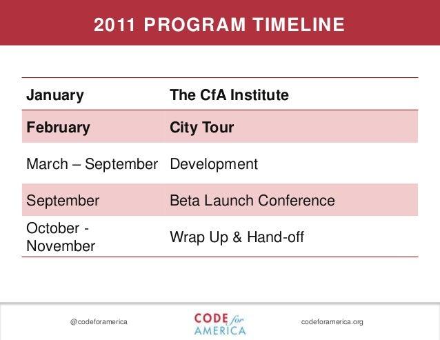 @codeforamerica codeforamerica.org 2011 PROGRAM TIMELINE January The CfA Institute February City Tour March – September De...
