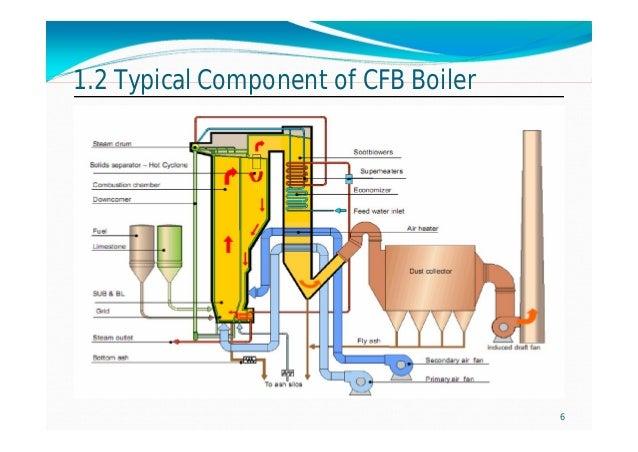 Cfb boiler basic design, operation and maintenance