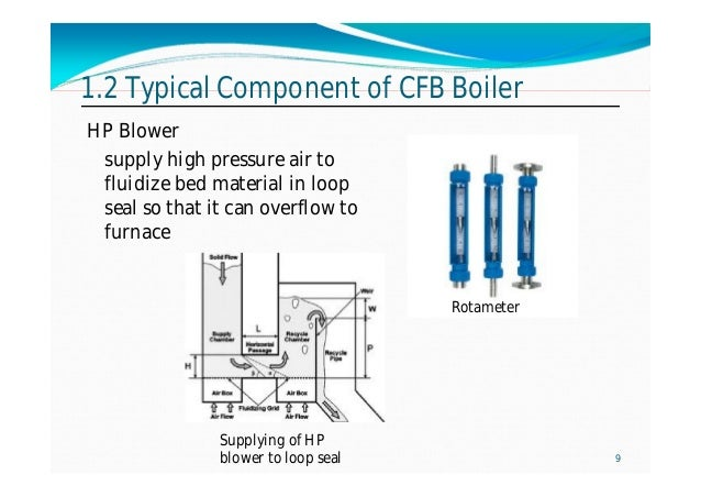 Cfb boiler basic design, operation and maintenance