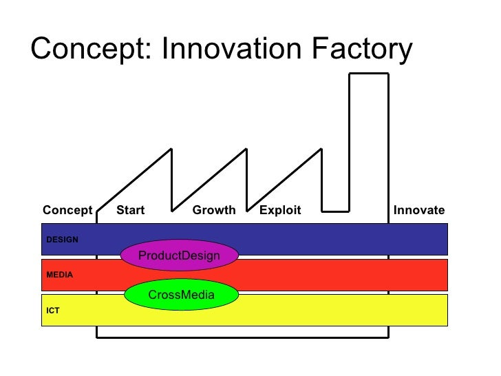Concept: Innovation Factory DESIGN MEDIA ICT CrossMedia ProductDesign Start Growth Exploit Concept Innovate