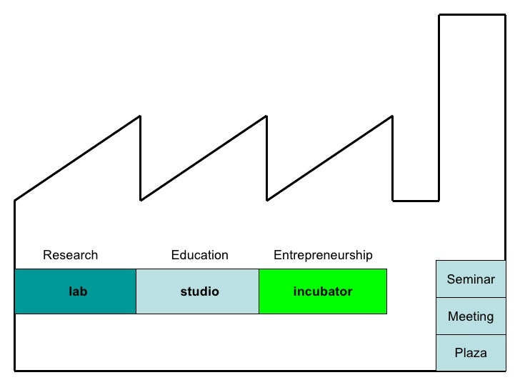 lab studio incubator Plaza Meeting Seminar Research Education Entrepreneurship