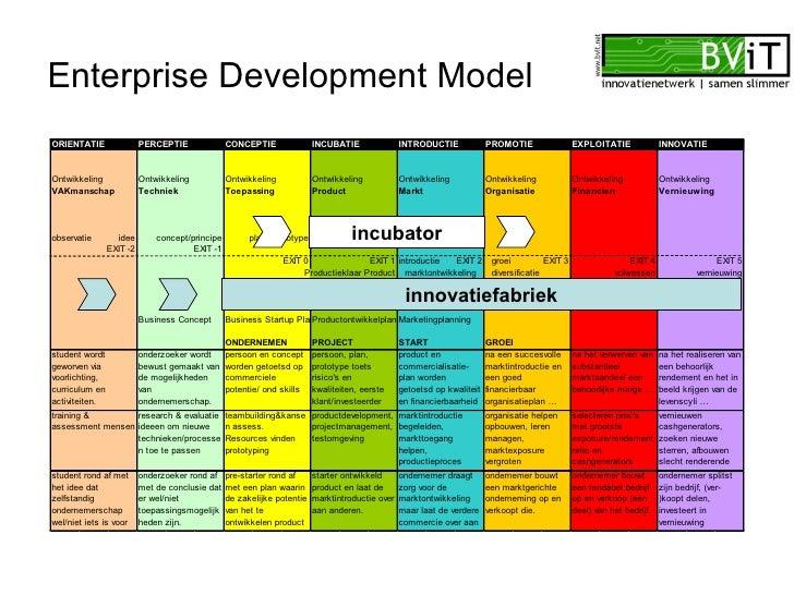 Enterprise Development Model incubator innovatiefabriek