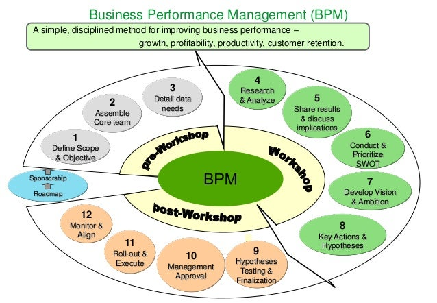 quality and performance management methods process analysis Performance management training tips: simple system for managing employees   which owns that responsibility, for example health and safety, or quality  and  motivation provide a lot of the processes and methods for doing these things   neuro-linguistic programming transactional analysis basic introduction and.